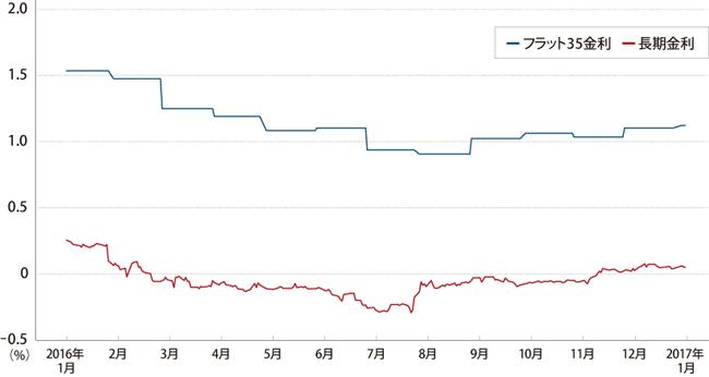 長期金利の上昇でフラット35金利も上昇