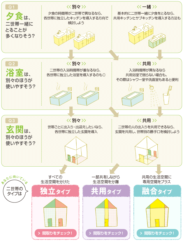 二世帯住宅のススメ【SUUMO住まいのお役立ち記事】