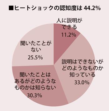 ■ヒートショックの認知度は44.2%