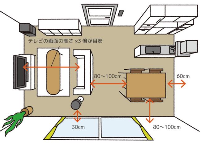 【Point-3】住空間に収まるサイズなのか確認を!