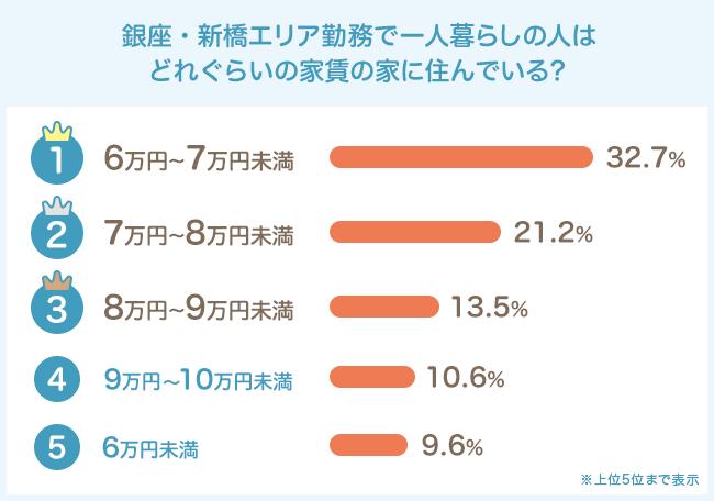 家賃相場は6〜7万円未満が最多に!