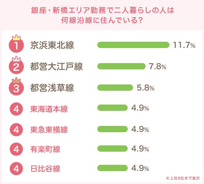 JR京浜東北線と都営大江戸線、浅草線が上位に