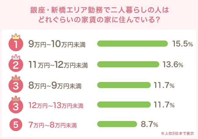 9万円〜10万円未満が最多。10万前後に集中する傾向に