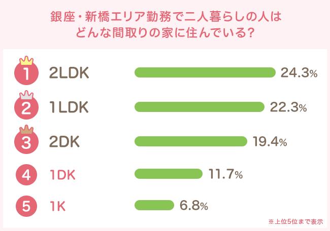 2LDKと1LDKが人気を二分!