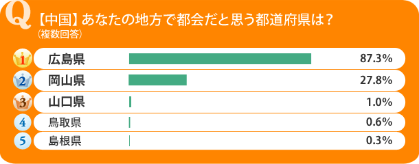 【中国】あなたの地方で都会だと思う都道府県は?