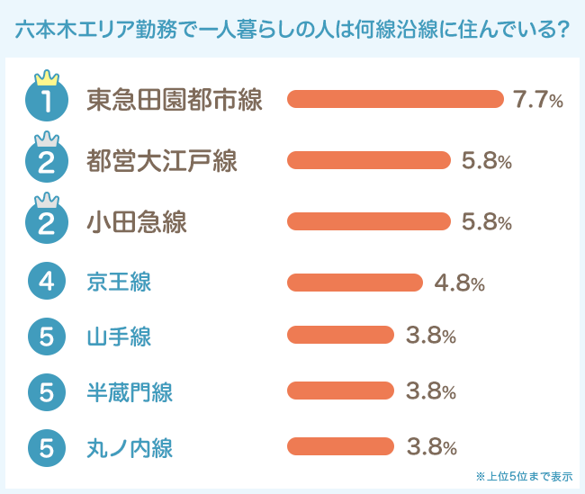 東急田園都市線・都営大江戸線・小田急線が人気トップ3!
