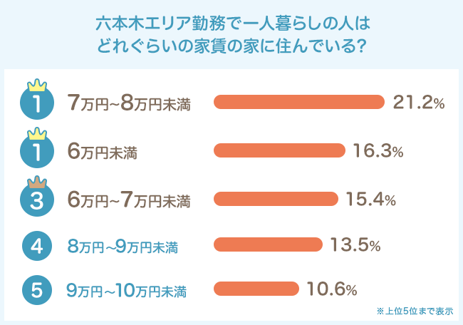 気になる家賃は7万円〜8万円未満が最多。意外と堅実な人が多い?