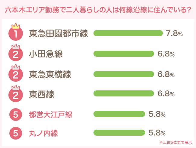 東急田園都市線や小田急線、東急東横線、東京メトロ東西線が上位に