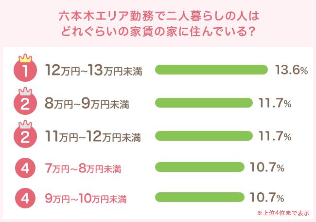 12万円〜13万円未満が最多。比較的ゆとりあり?