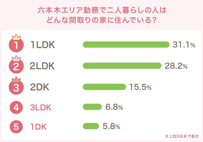 コンパクトな1LDKがもっとも人気!