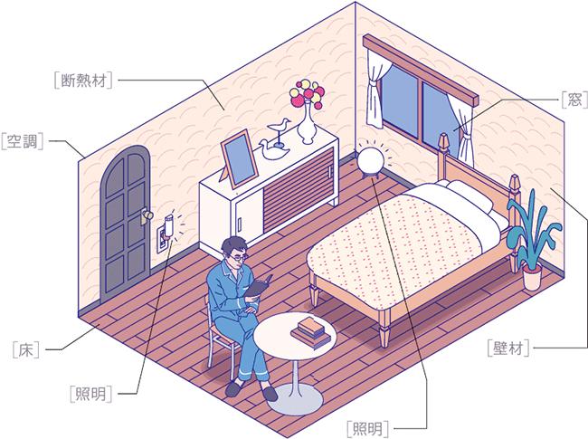 住宅設備でつくる理想の寝室