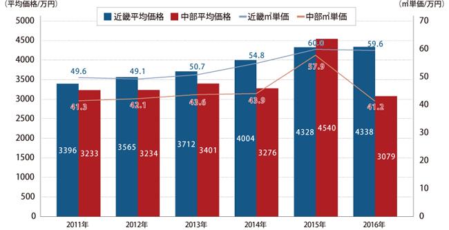 近畿圏・中部圏新築マンション平均価格と平米単価の推移