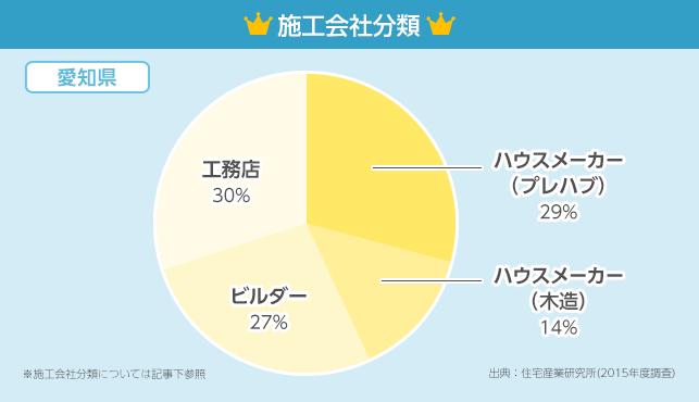 施工会社分類グラフ【愛知県】