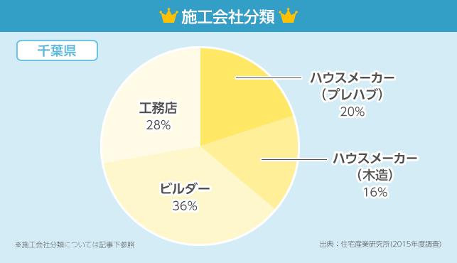 施工会社分類グラフ【千葉県】