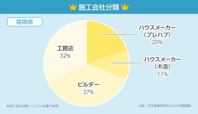 施工会社分類グラフ【福岡県】
