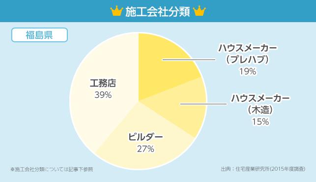 施工会社分類グラフ【福島県】