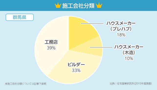 施工会社分類グラフ【群馬県】