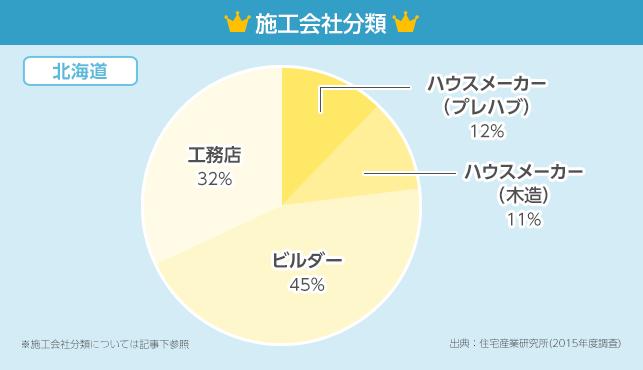 施工会社分類グラフ【北海道】
