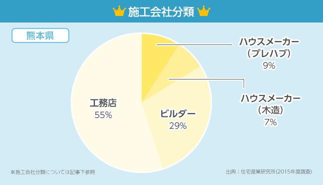 施工会社分類グラフ【熊本県】