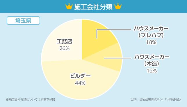 施工会社分類グラフ【埼玉県】