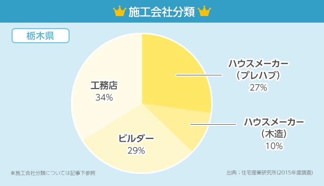 施工会社分類グラフ【栃木県】