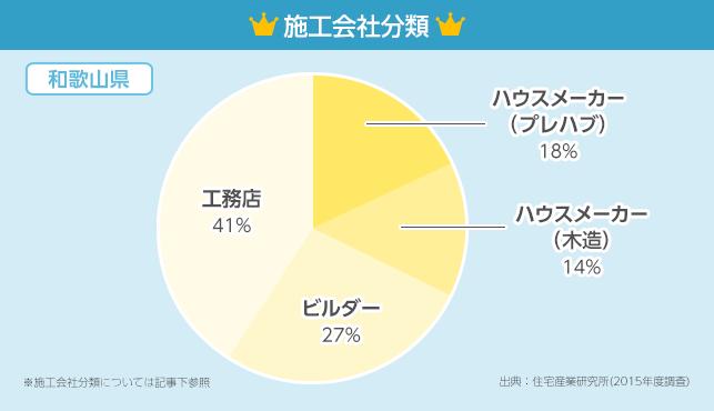 施工会社分類グラフ【和歌山県】