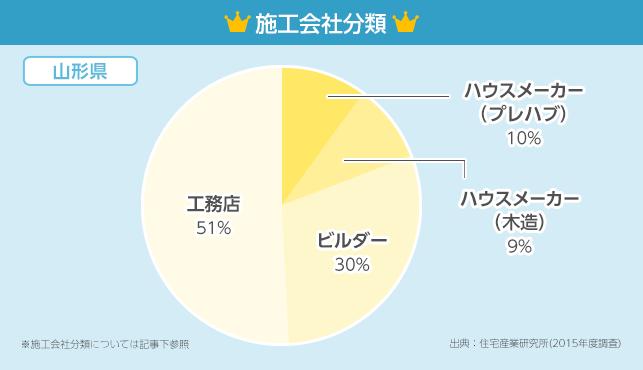 施工会社分類グラフ【山形県】