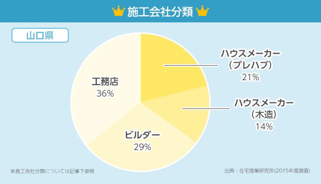 施工会社分類グラフ【山口県】
