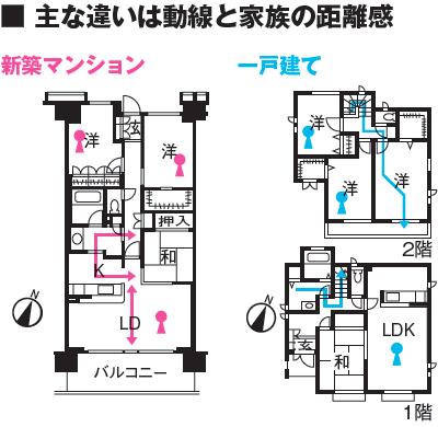 マンションと一戸建ての間取りの動線の違い