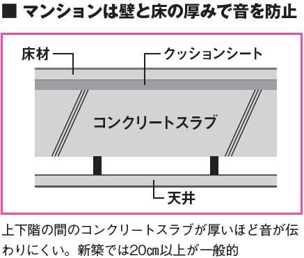マンションは壁と床の厚みで音を防止