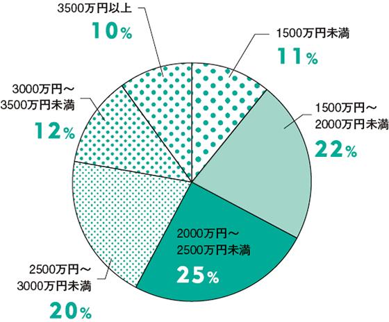 建築費の平均は2388万円