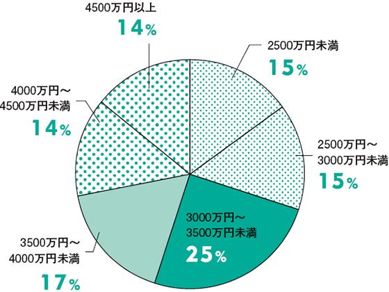 土地代+建築費の平均は3433万円