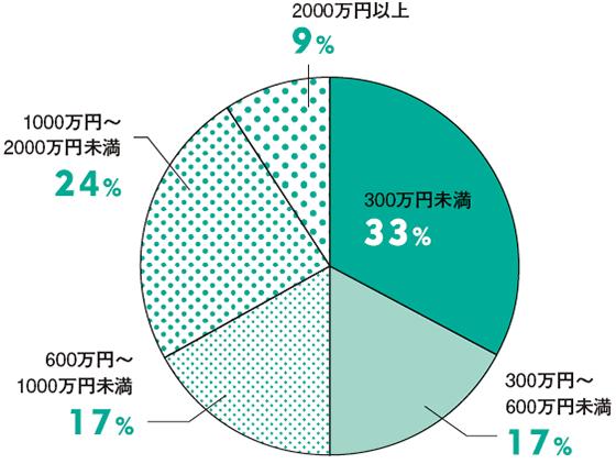 家づくりの贈与額の平均は820万円