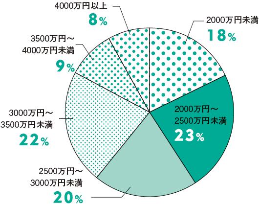 住宅ローン借入額の平均は2721万円