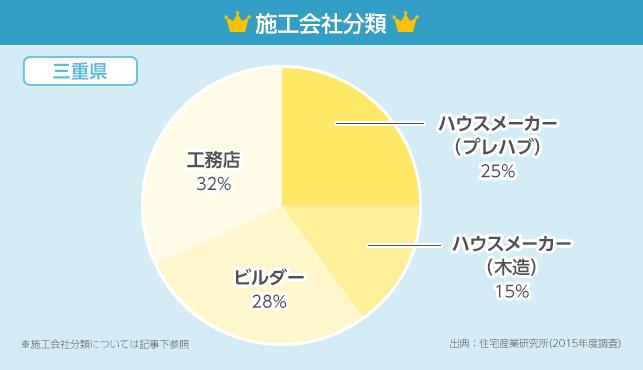施工会社分類グラフ【三重県】