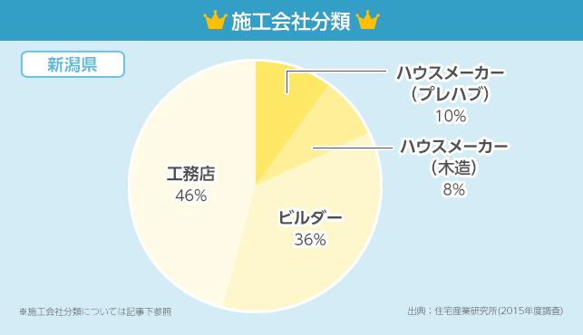 施工会社分類グラフ【新潟県】