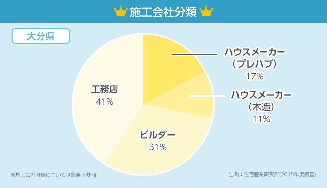 施工会社分類グラフ【大分県】