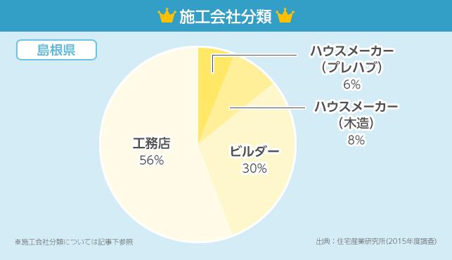 施工会社分類グラフ【島根県】