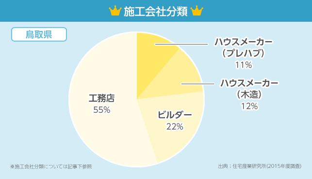 施工会社分類グラフ【鳥取県】
