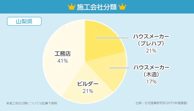 施工会社分類グラフ【山梨県】