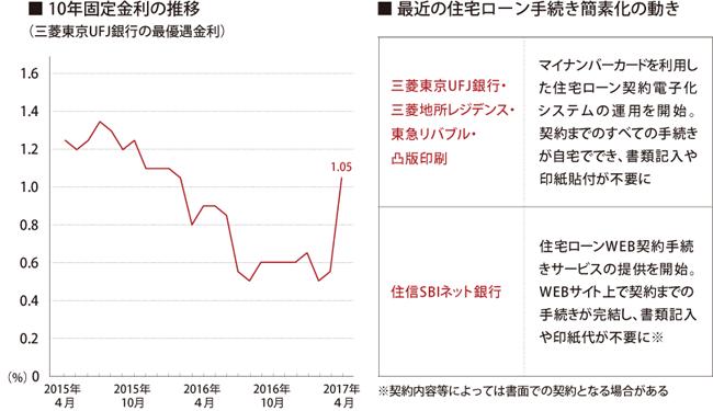 ■10年固定金利の推移/■最近の住宅ローン手続き簡素化の動き