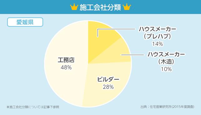 施工会社分類グラフ【愛媛県】