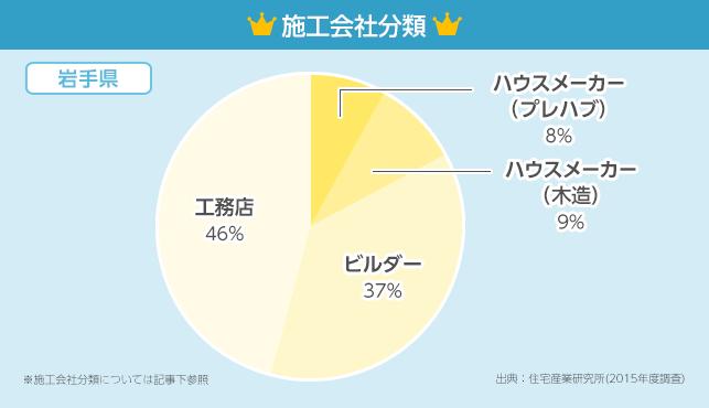 施工会社分類グラフ【岩手県】