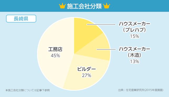 施工会社分類グラフ【長崎県】