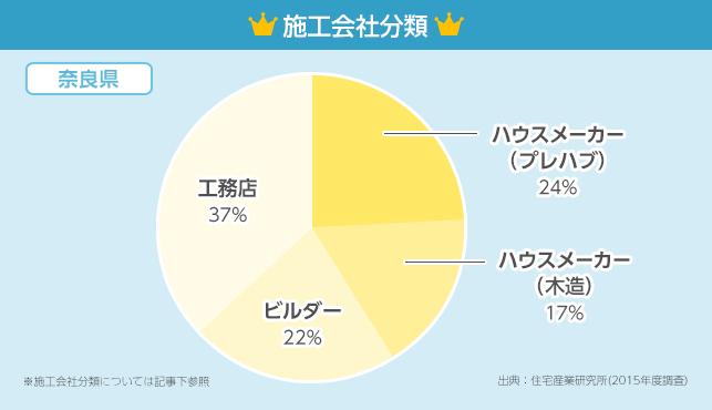 施工会社分類グラフ【奈良県】