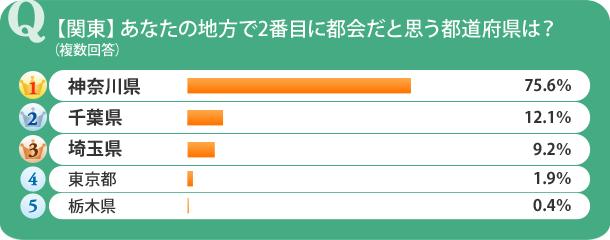 【関東】あなたの住む地方で2番目に都会だと思う都道府県は?