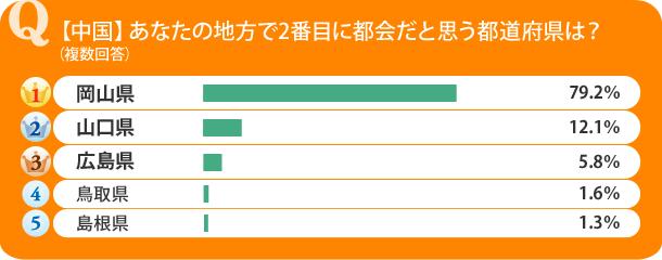【中国】あなたの住む地方で2番目に都会だと思う都道府県は?