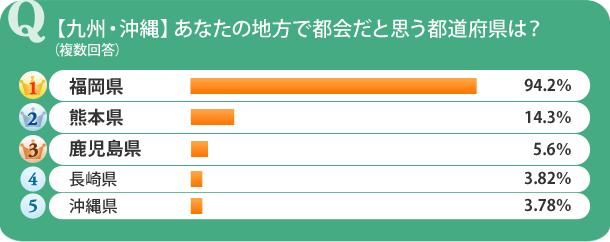 【九州・沖縄】あなたの住む地方で2番目に都会だと思う都道府県は?