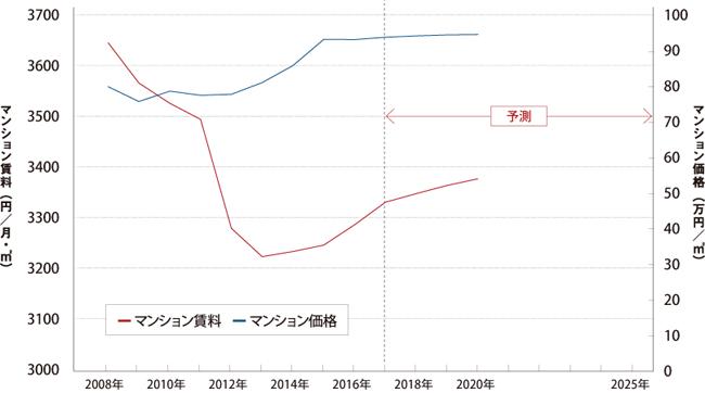 東京23区の標準タイプの新築マンション価格・賃料の予測