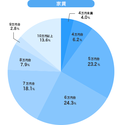 20代社会人シングルの平均家賃